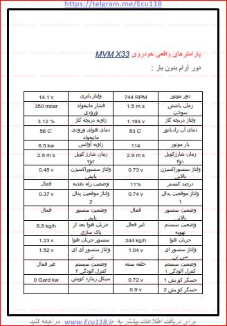 جدول پارامترهای استاندارد MVM X33.PNG
